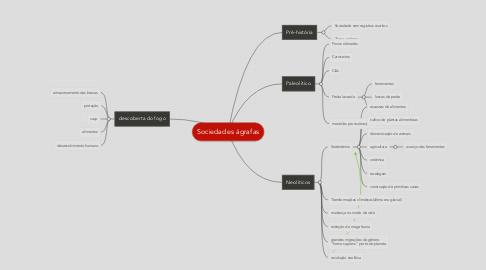 Mind Map: Sociedades ágrafas