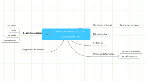 Mind Map: FORMATION MAPMANAGEMENT  Fiche d'ÉVALUATION