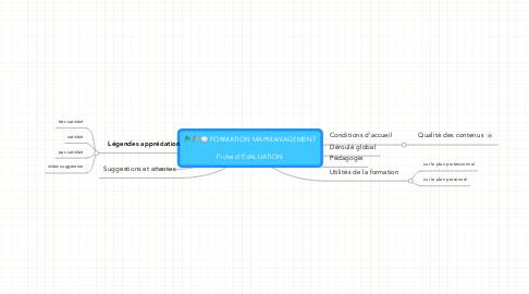 Mind Map: FORMATION MAPMANAGEMENT  Fiche d