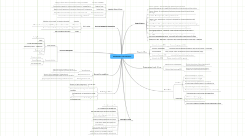 Mind Map: Introduction to E-commerce