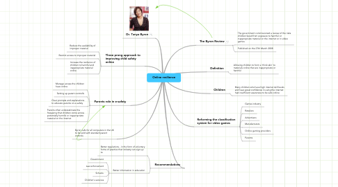Mind Map: Online resilience