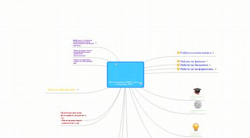 Mind Map: Использование SMART доски в обучении ТКВГ