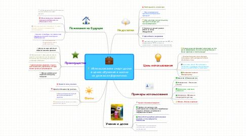 Mind Map: Использование смарт доски в целях обучения в школе на уроках информатики.