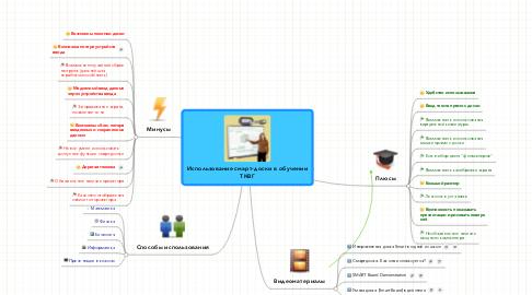 Mind Map: Использование смарт-доски в обученииТКВГ