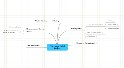 Mind Map: Filtering and Walled Gardens