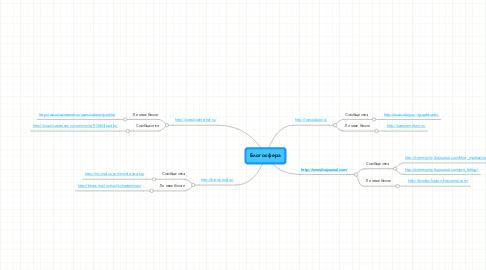 Mind Map: Блогосфера