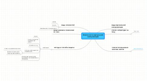 Mind Map: безопасность виртуальной коммуникации