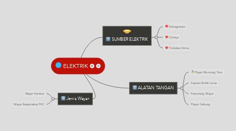 Mind Map: ELEKTRIK