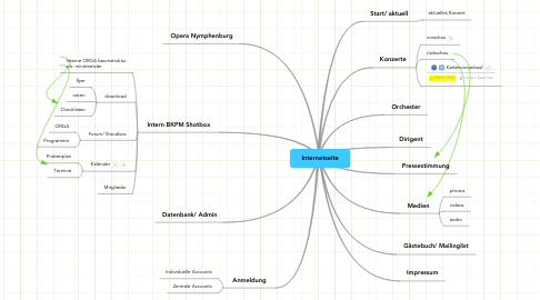 Mind Map: Internetseite