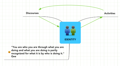 Mind Map: IDENTITY