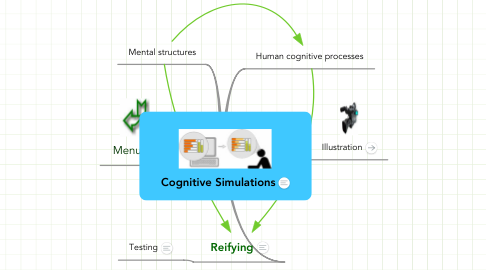 Mind Map: Cognitive Simulations