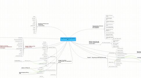 Mind Map: TWC 301-Technical Communication-Ch. 1