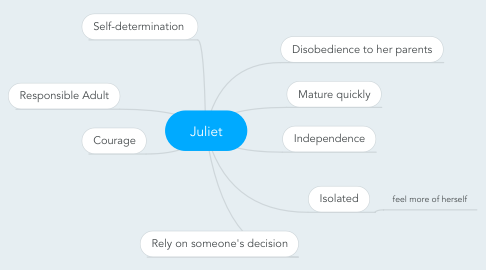 Mind Map: Juliet