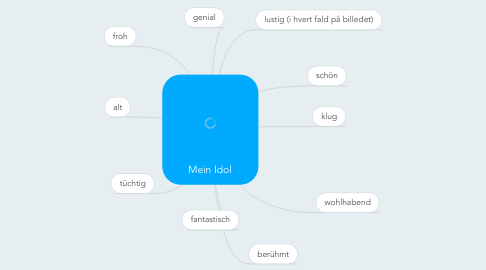Mind Map: Mein Idol