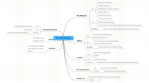 Mind Map: Mind Mapping Options