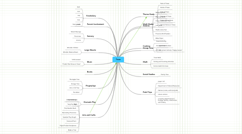Mind Map: Trees