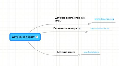 Mind Map: Детский интернет