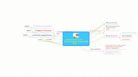 Mind Map: Использование доски  Smart в учебном процессе TKVG