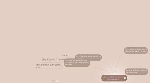 Mind Map: угроза информационной безопасности