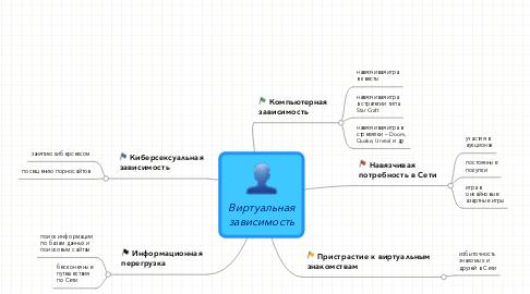 Mind Map: Виртуальнаязависимость