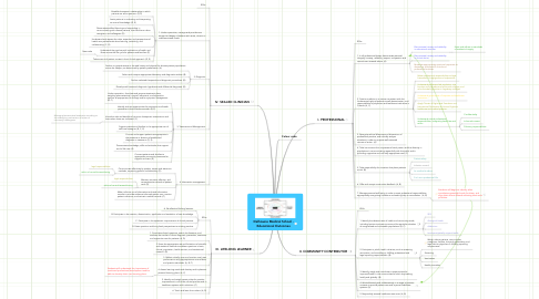 Mind Map: Dalhousie Medical School - Educational Outcomes