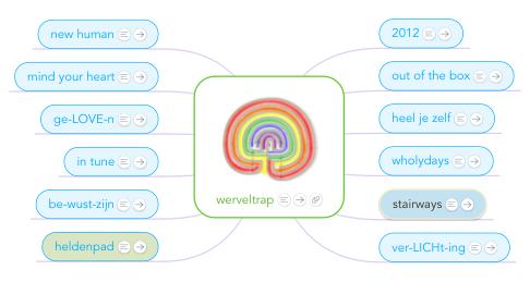 Mind Map: werveltrap