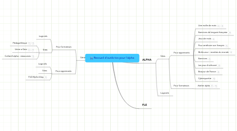 Mind Map: Reccueil d