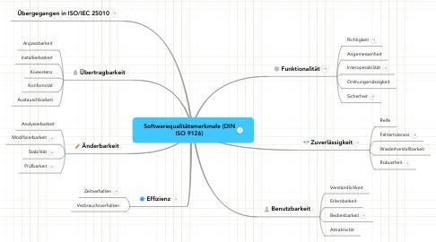 Mind Map: Softwarequalitätsmerkmale (DIN ISO 9126)