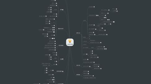 Mind Map: 心田狂想趣