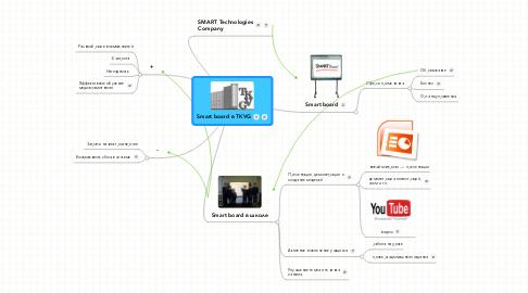 Mind Map: Smart board в TKVG