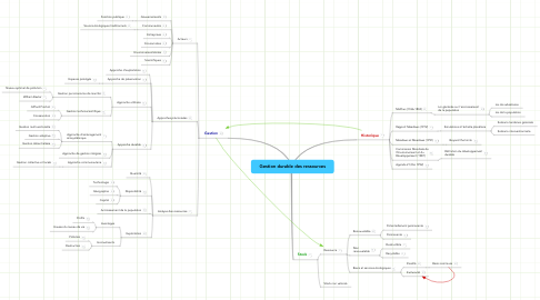 Mind Map: Gestion durable des ressources