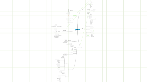 Mind Map: TWC301 Mind Map