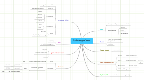 Mind Map: The Component of system unit