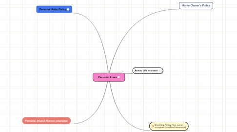 Mind Map: Personal Lines