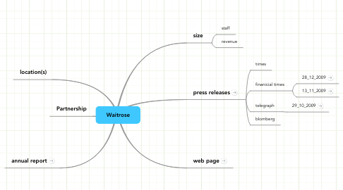 Mind Map: Waitrose