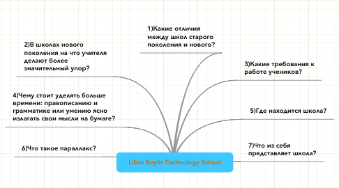 Mind Map: Lilian Baylis Technology School