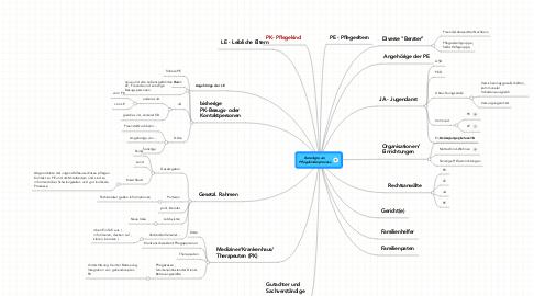 Mind Map: Beteiligte amPflegekinderprozess