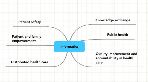 Mind Map: Informatics