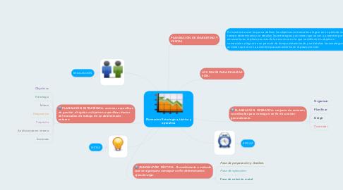 Mind Map: Planeacion Estrategica, táctica y operativa