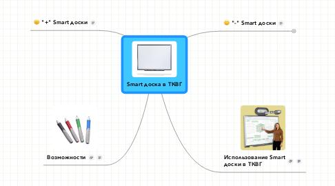 Mind Map: Smart доска в ТКВГ