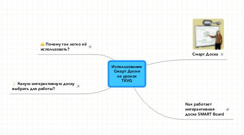 Mind Map: Использование Смарт Доски на уроках TKVG