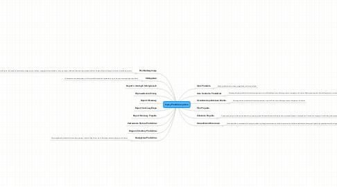 Mind Map: Opisy Produktu w planie