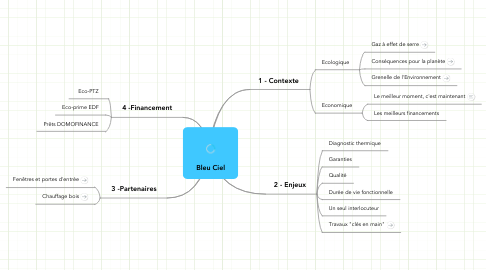 Mind Map: Bleu Ciel