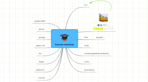 Mind Map: Favorite interfaces