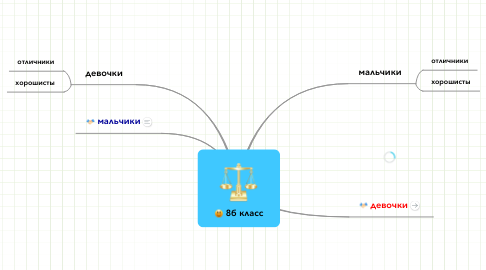 Mind Map: 8б класс