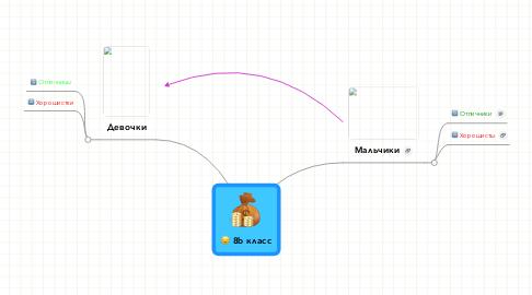 Mind Map: 8b класс