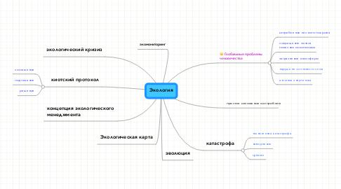 Mind Map: Экология