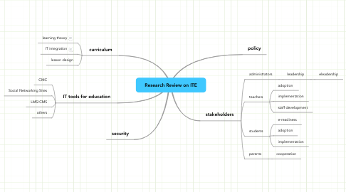 Mind Map: Research Review on ITE