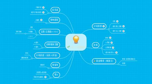 Mind Map: 2017活動組