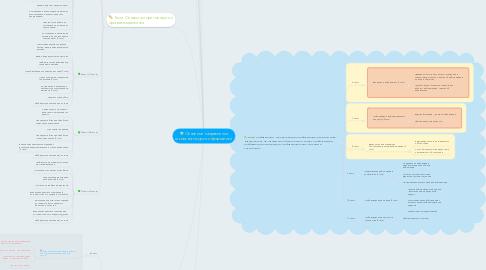 Mind Map: Основные направления школьного курса информатики